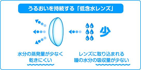 うるおいを持続する低含水レンズ