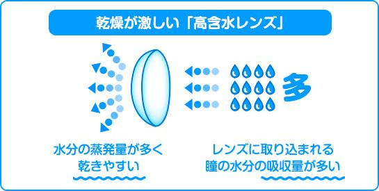 乾燥が激しい高含水レンズ